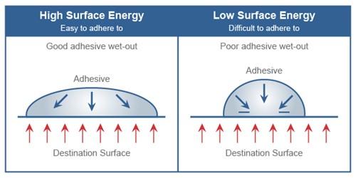 energi permukaan